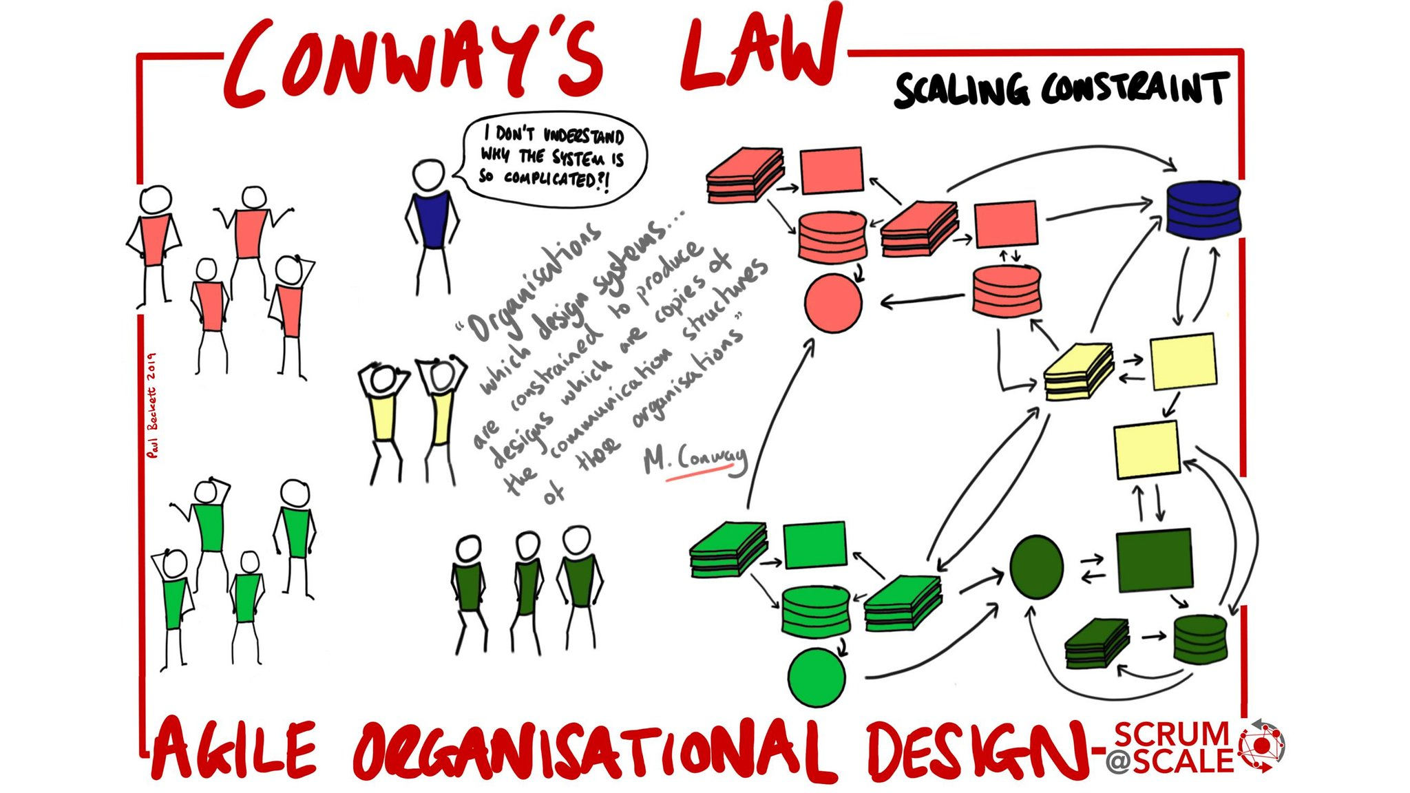 Conway's Law - Agile Organisational Design - Scrum@Scale