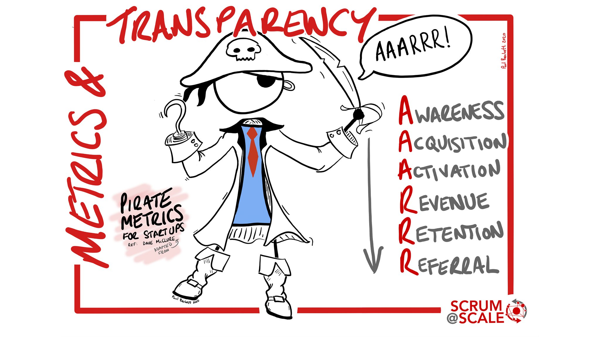 Pirate Metrics | Metrics & Transparency - Scrum@Scale Component