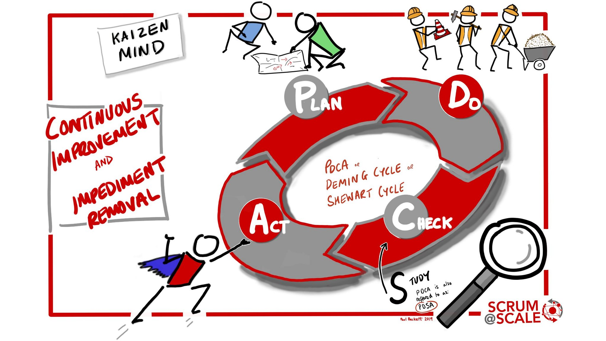 PDCA Cycle / PDSA Cycle - Continuous Improvement & Impediment Removal - Scrum@Scale Component
