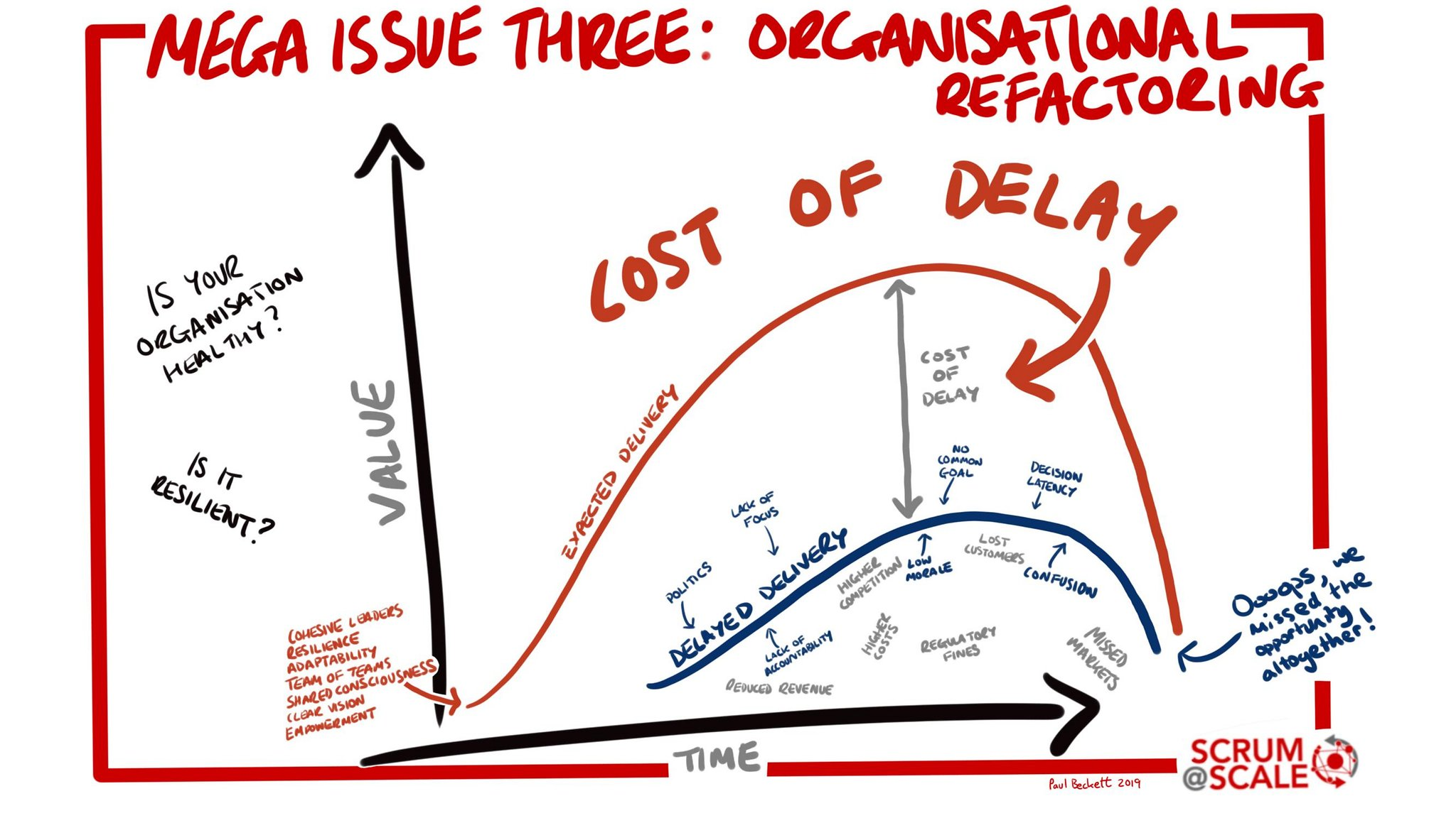 Cost of Delay - Scrum@Scale Mega-Issue #3 - Organisational Refactoring