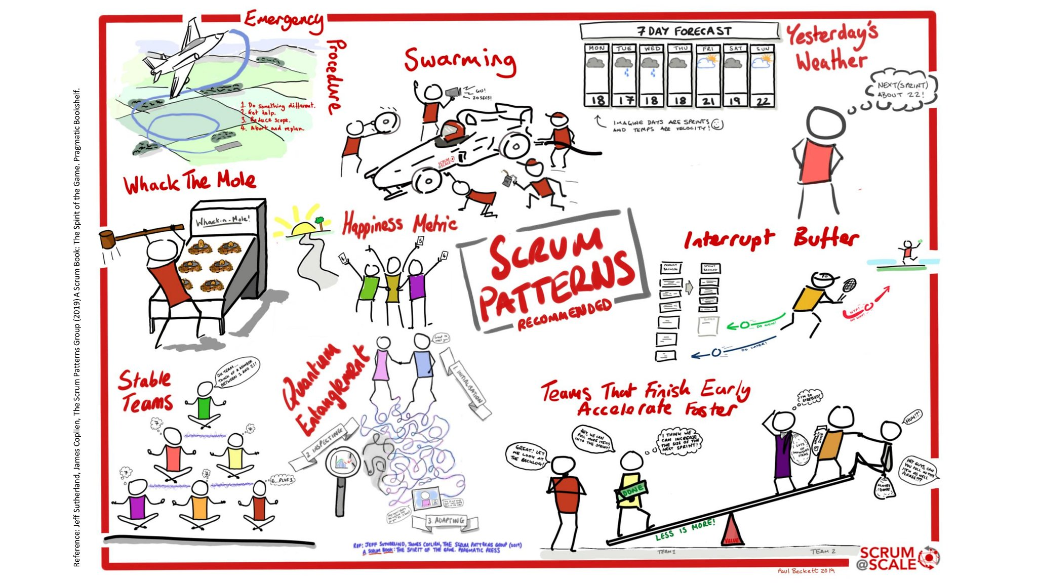 Recommended Scrum Patterns - Scrum@Scale