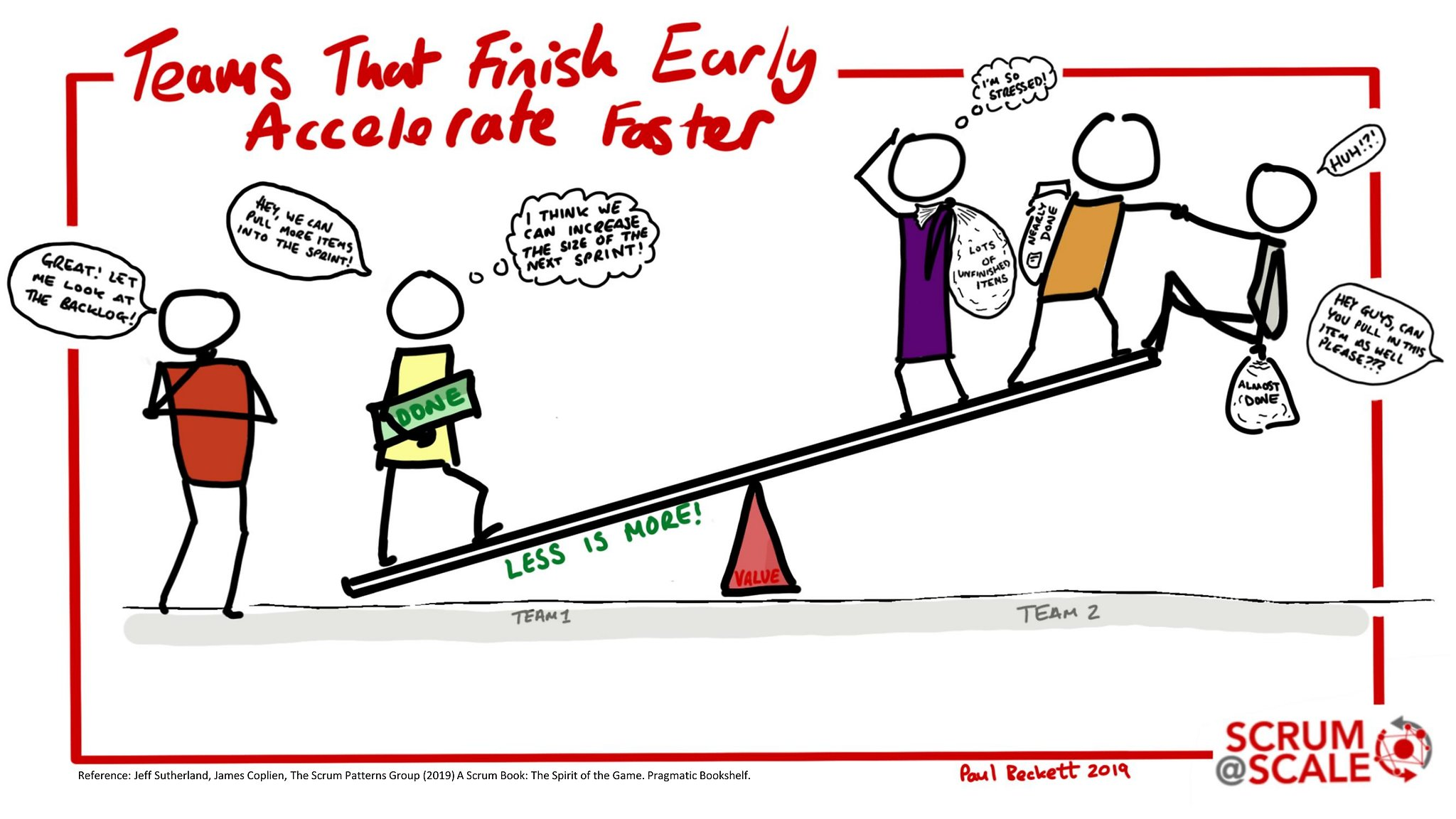 Teams That Finish Early Accelerate Faster - Recommended Scrum Patterns - Scrum@Scale