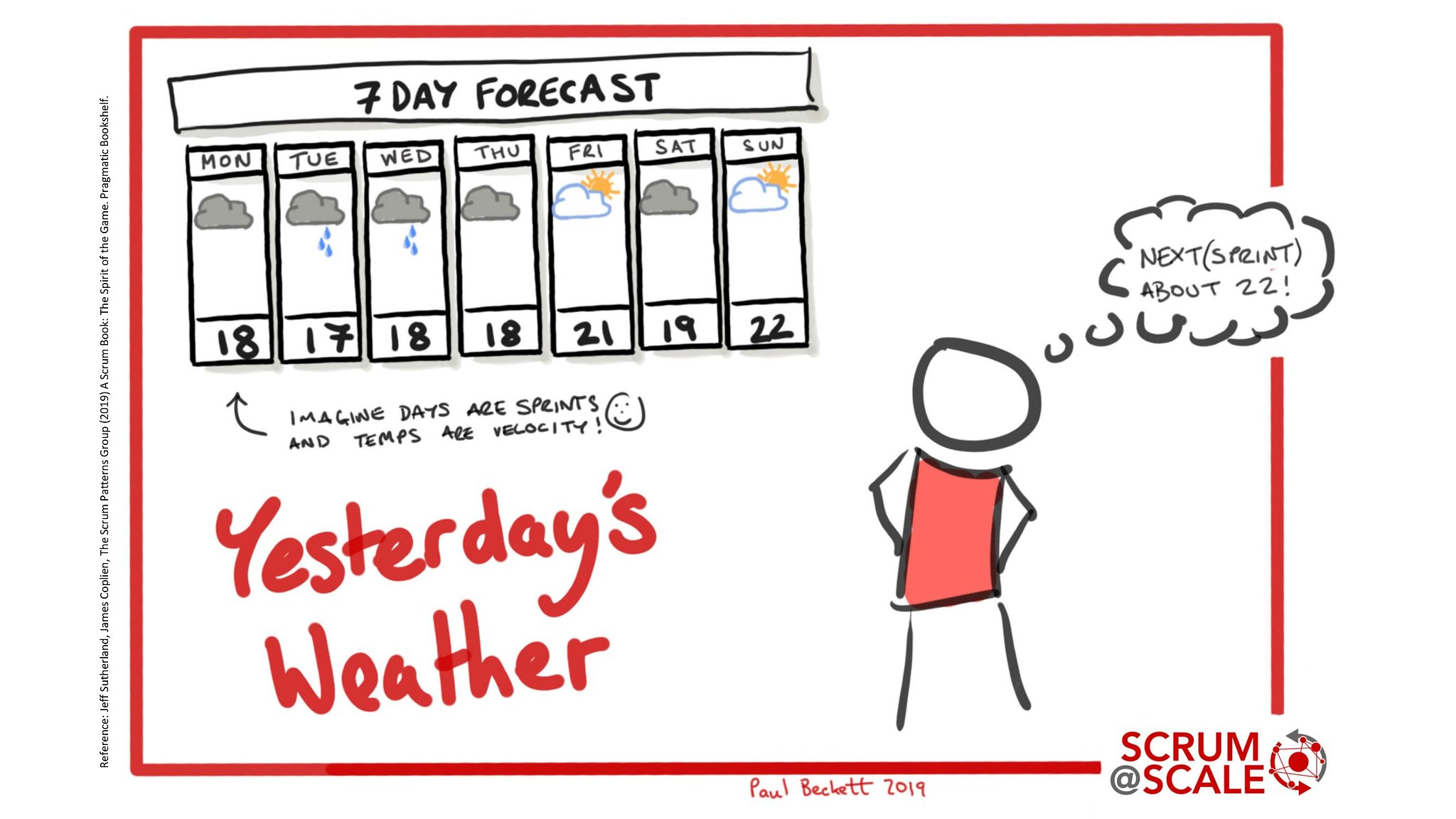 Yesterday's Weather - Recommended Scrum Patterns - Scrum@Scale