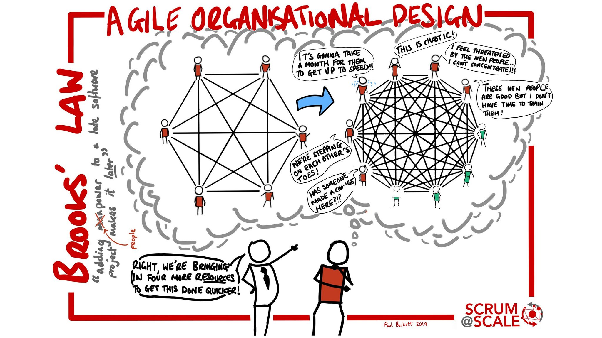 Books's Law - Agile Organisational Design - Scrum@Scale